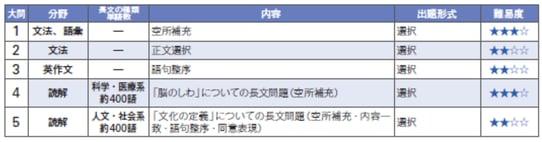 近畿 大学 試験 時間